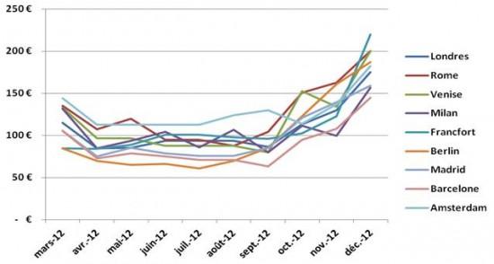 Exemple   Paris-Rome   115 € en septembre pour un départ en avril, puis  seulement 78 € en janvier. Début de baisse des prix   8 à 6 mois à l avance  en ... 7344d4297b12