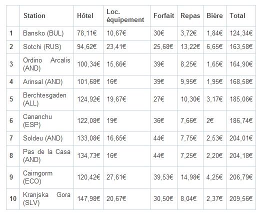 TOP 10 stations les plus économiques