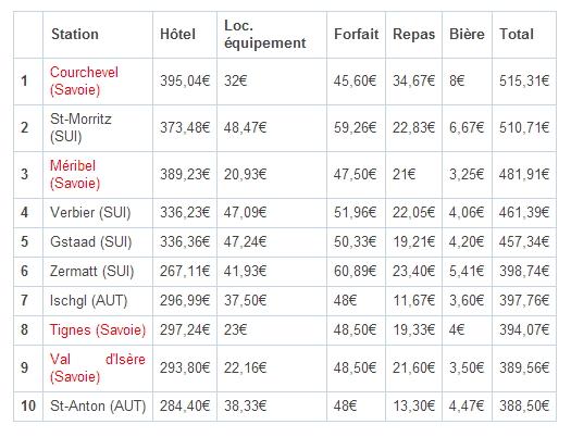 TOP 10 stations les plus chères