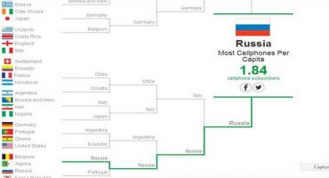 Chaque pays est champion du monde de quelque chose !