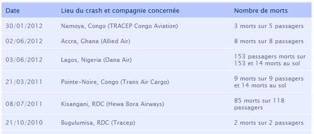 accidents compagnies