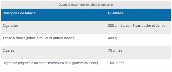 Tabac Alcool Andorre