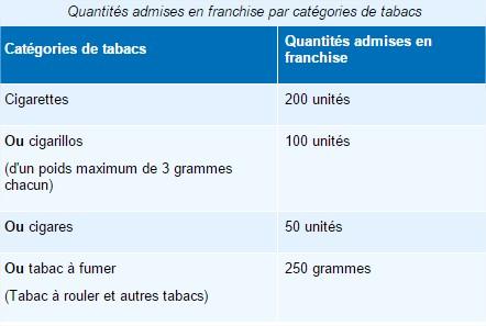 Source : www.vosdroits.service-public.fr
