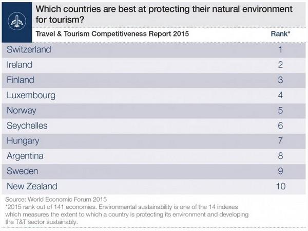 WEF - environnement
