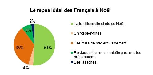 noel_repas