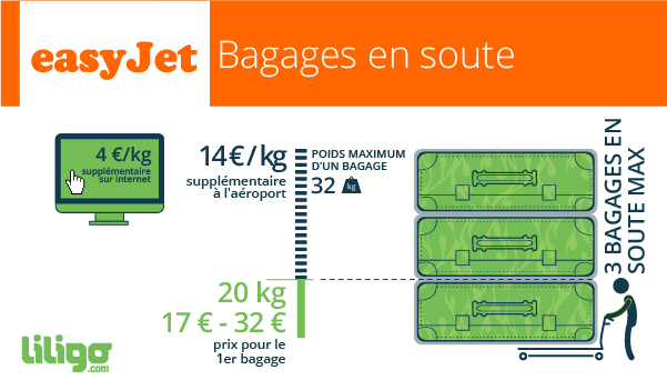 LuggageInfoGraphic-_FR-easyJet-2