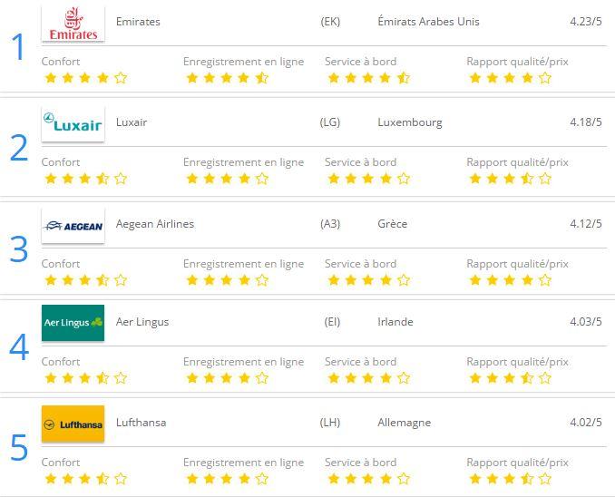 Classement meilleures compagnies 2016