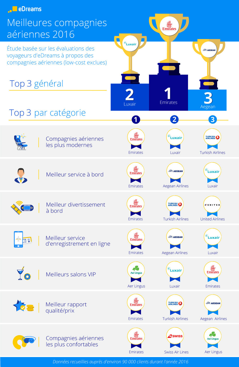 FR_infographic_Best_airlines_prueba_digital
