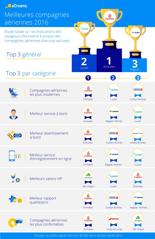 FR_infographic_Best_airlines_prueba_digital