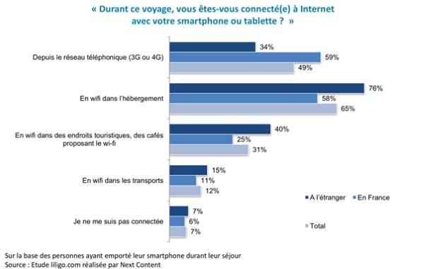 statistiques internet vacances
