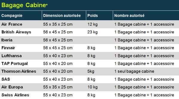 bagage cabine régulières