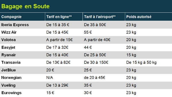 bagage soute low cost