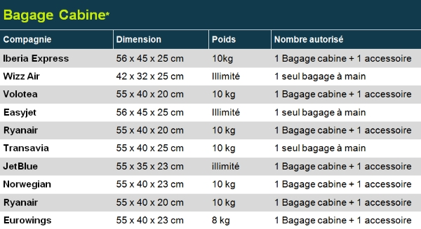 bagages cabine low cost