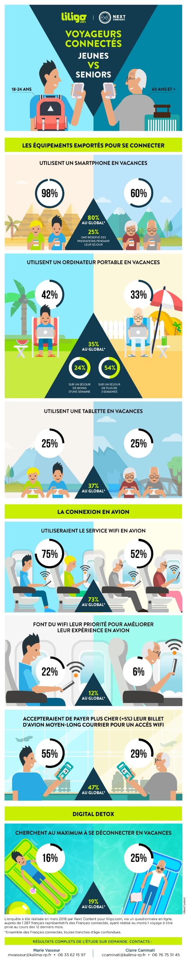 voyageurs-connectes-jeunes-vs-seniors_LILIGO.com (2)