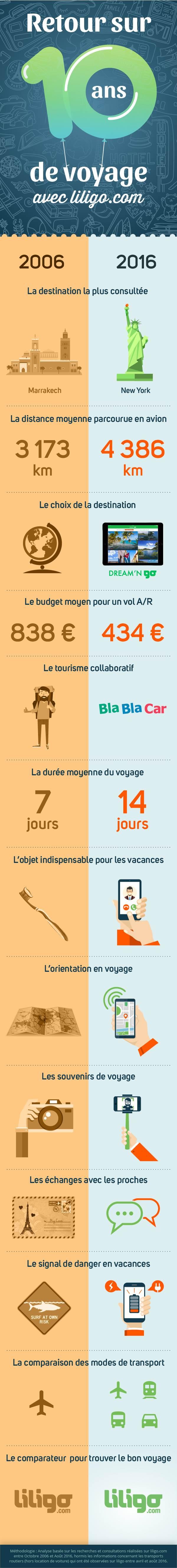infographie_liligo_10_years