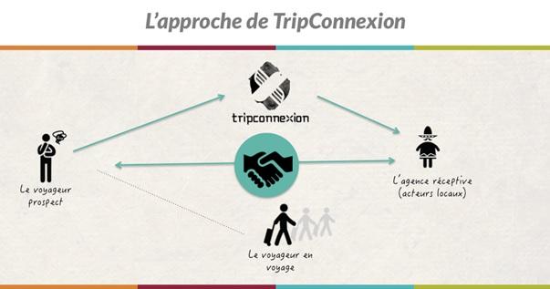 Concept TripCo 3