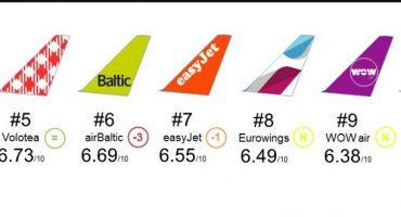 Flight-Report dévoile son classement 2017 des compagnies low cost !