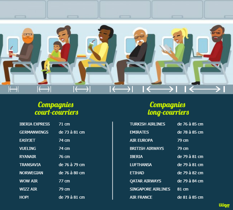 Infographie espace jambe