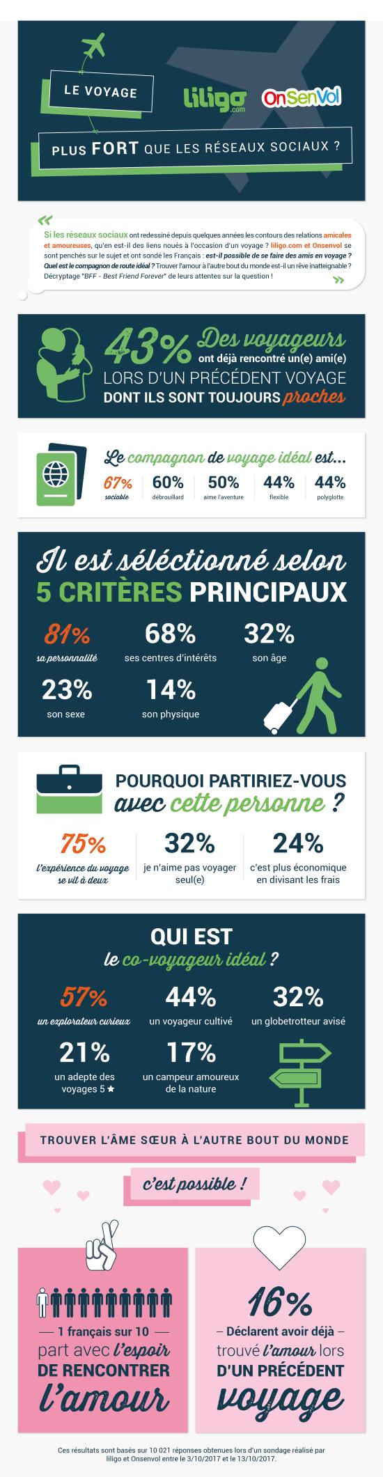 Infographie Onsenvol partenaire de voyage idéal