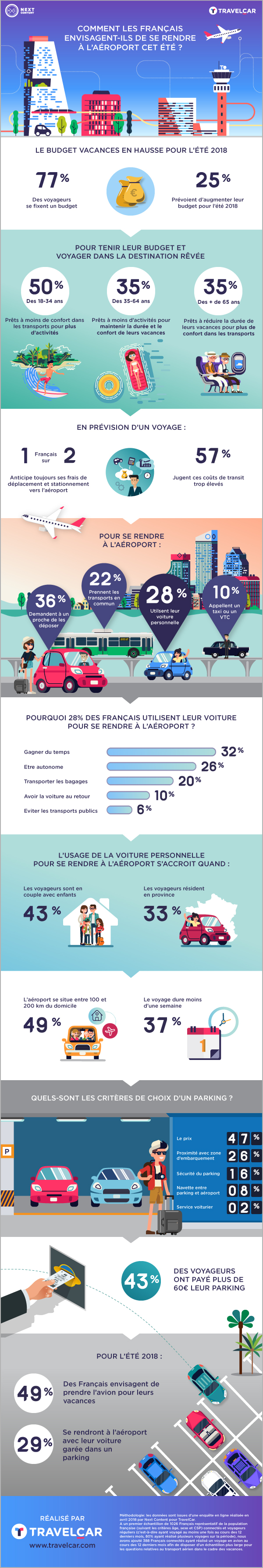 infographie travel car