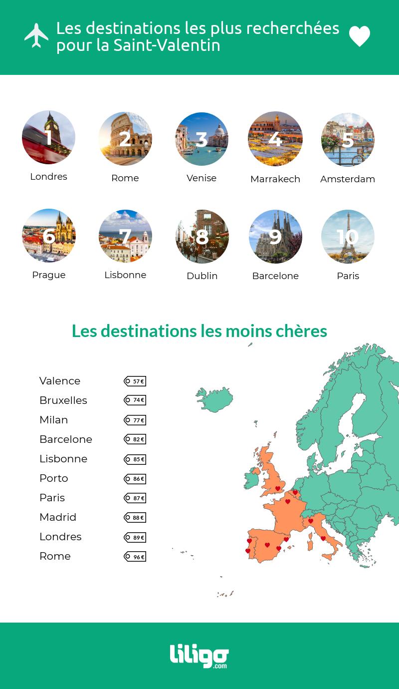 Les destinations les plus recherchées en France pour la Saint-Valentin 2019