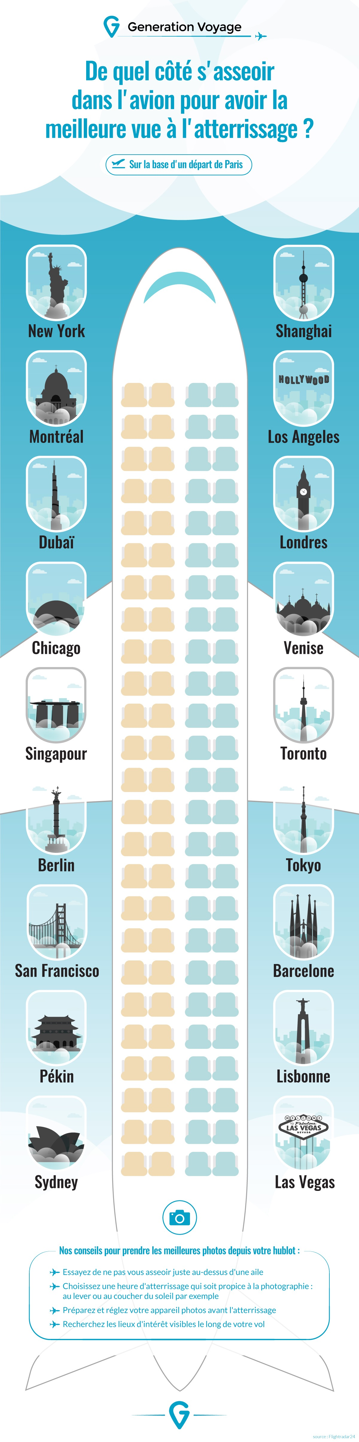 Generation voyage infographie