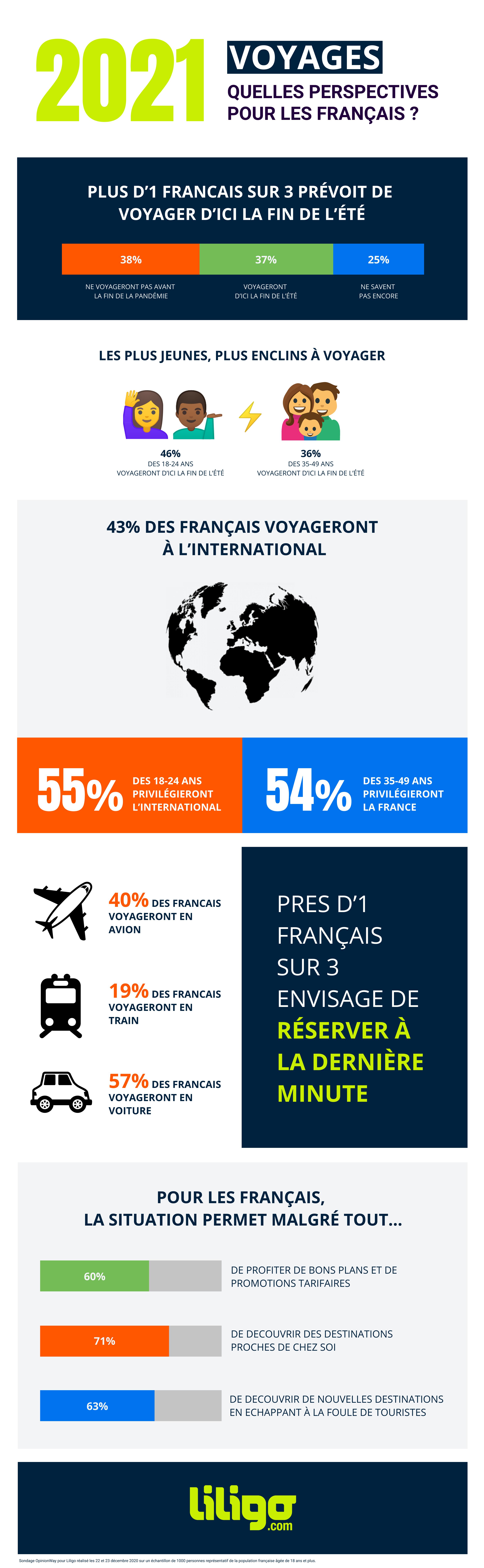 2021_Voyages_Perspectives pour les français