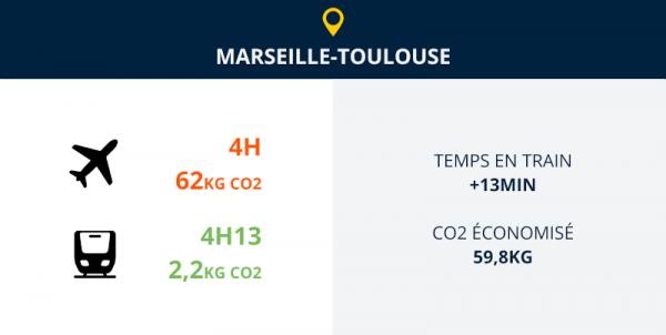 Marseille toulouse train ou avion