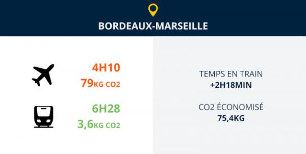 bordeaux Marseille avion ou train