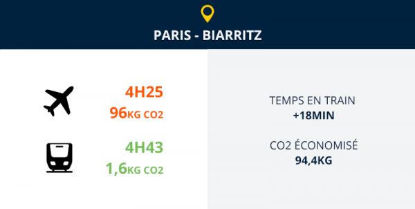 paris biarritz avion ou train